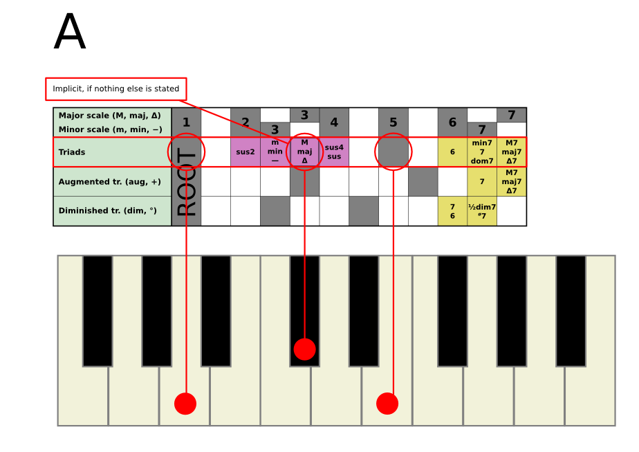 The Piano Chord Plate