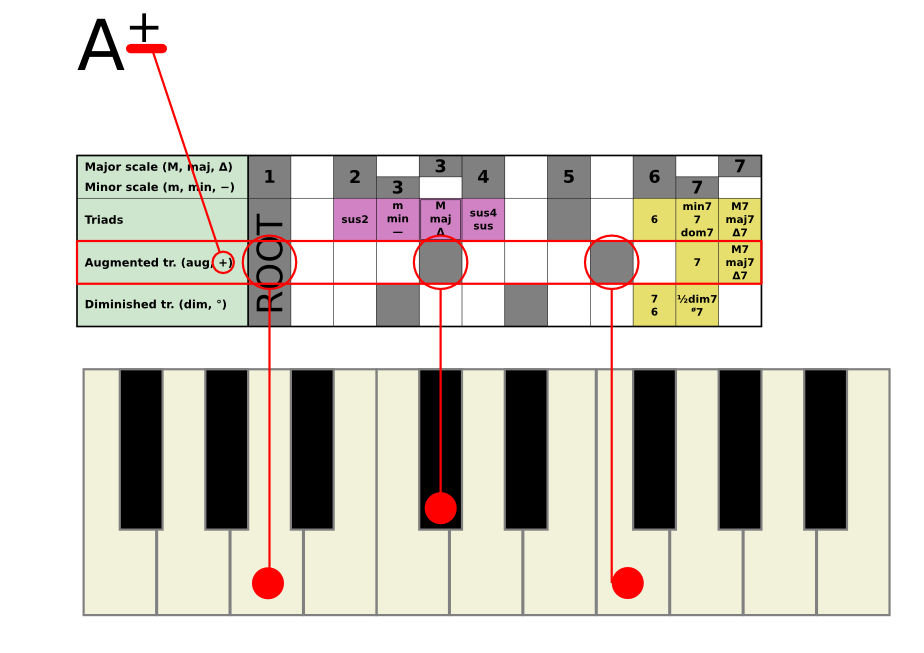 [Example chord Aaug]